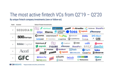 Top 5 Global Fintech Investors: From Q2 2019 to Q2 2020 and Where They Invested